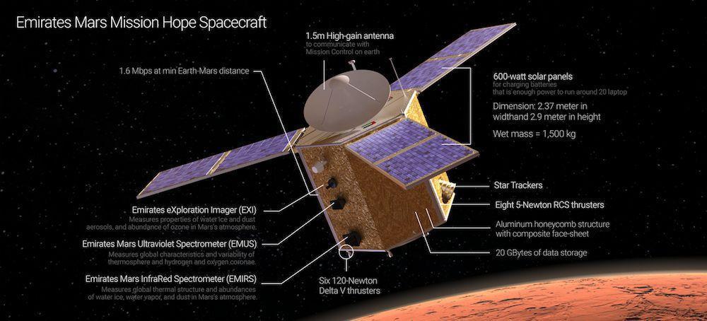 شمارش معکوس برای پرتاب کاوشگر اماراتی به سوی مریخ
